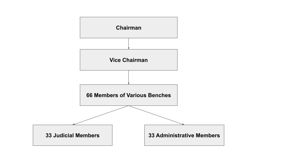 Central Administrative Tribunal Members